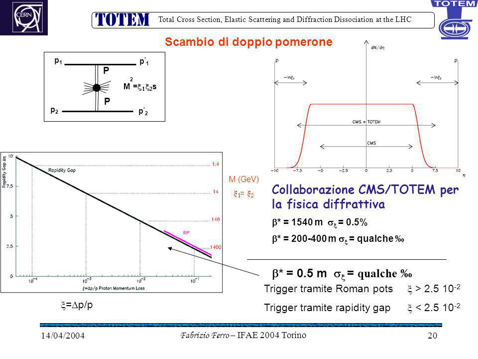 Total Cross Section, Elastic Scattering and Diffraction Dissociation at the LHC 14/04/2004Fabrizio Ferro – IFAE 2004 Torino20  =  p/p Trigger tramite Roman pots  > 2.5 10 -2 Trigger tramite rapidity gap  < 2.5 10 -2 Scambio di doppio pomerone p1p1 p2p2 p'2p'2 p'1p'1 M2=sM2=s P P M (GeV)   =  2 Collaborazione CMS/TOTEM per la fisica diffrattiva  * = 1540 m   = 0.5%  * = 200-400 m   = qualche ‰  * = 0.5 m   = qualche ‰