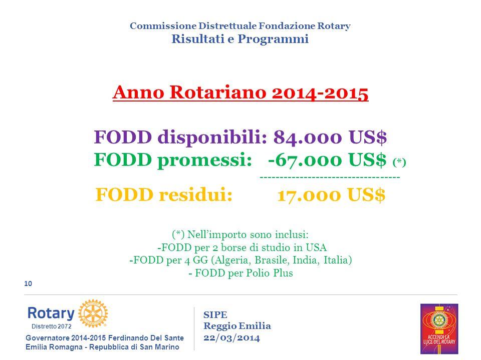 10 SIPE Reggio Emilia 22/03/2014 Commissione Distrettuale Fondazione Rotary Risultati e Programmi Governatore 2014-2015 Ferdinando Del Sante Emilia Romagna - Repubblica di San Marino Distretto 2072 Anno Rotariano 2014-2015 FODD disponibili: 84.000 US$ FODD promessi: -67.000 US$ (*) ----------------------------------- FODD residui: 17.000 US$ (*) Nell'importo sono inclusi: -FODD per 2 borse di studio in USA -FODD per 4 GG (Algeria, Brasile, India, Italia) - FODD per Polio Plus