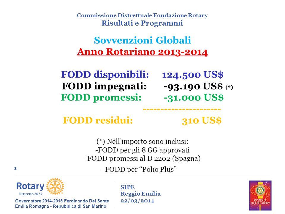 8 SIPE Reggio Emilia 22/03/2014 Commissione Distrettuale Fondazione Rotary Risultati e Programmi Governatore 2014-2015 Ferdinando Del Sante Emilia Romagna - Repubblica di San Marino Distretto 2072 Sovvenzioni Globali Anno Rotariano 2013-2014 FODD disponibili: 124.500 US$ FODD impegnati: -93.190 US$ (*) FODD promessi: -31.000 US$ ---------------------- FODD residui: 310 US$ (*) Nell'importo sono inclusi: -FODD per gli 8 GG approvati -FODD promessi al D 2202 (Spagna) - FODD per Polio Plus