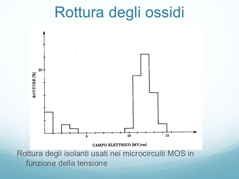 Rottura degli ossidi Rottura degli isolanti usati nei microcircuiti MOS in funzione della tensione