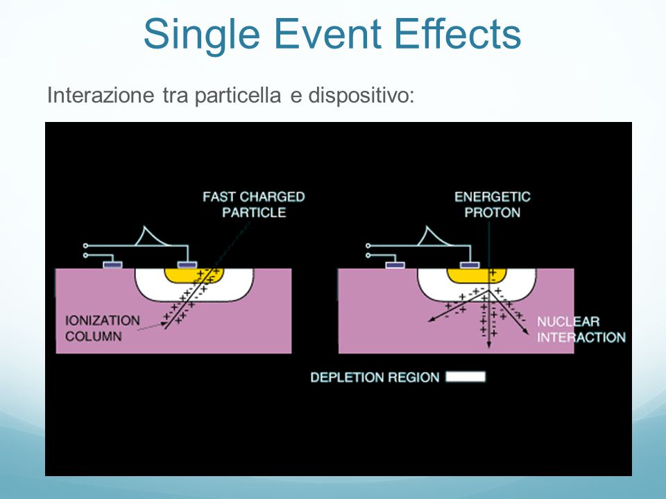 Single Event Effects Interazione tra particella e dispositivo: