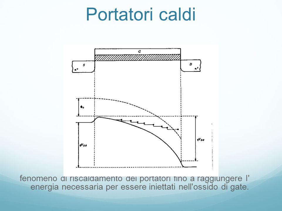 Portatori caldi fenomeno di riscaldamento dei portatori fino a raggiungere I energia necessaria per essere iniettati nell ossido di gate.