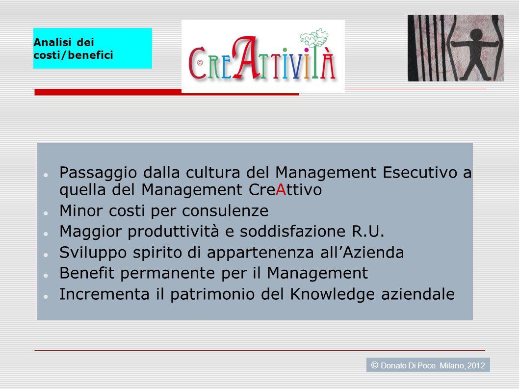 Analisi dei costi/benefici Passaggio dalla cultura del Management Esecutivo a quella del Management CreAttivo Minor costi per consulenze Maggior produttività e soddisfazione R.U.
