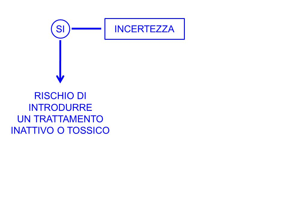 SI INCERTEZZA RISCHIO DI INTRODURRE UN TRATTAMENTO INATTIVO O TOSSICO