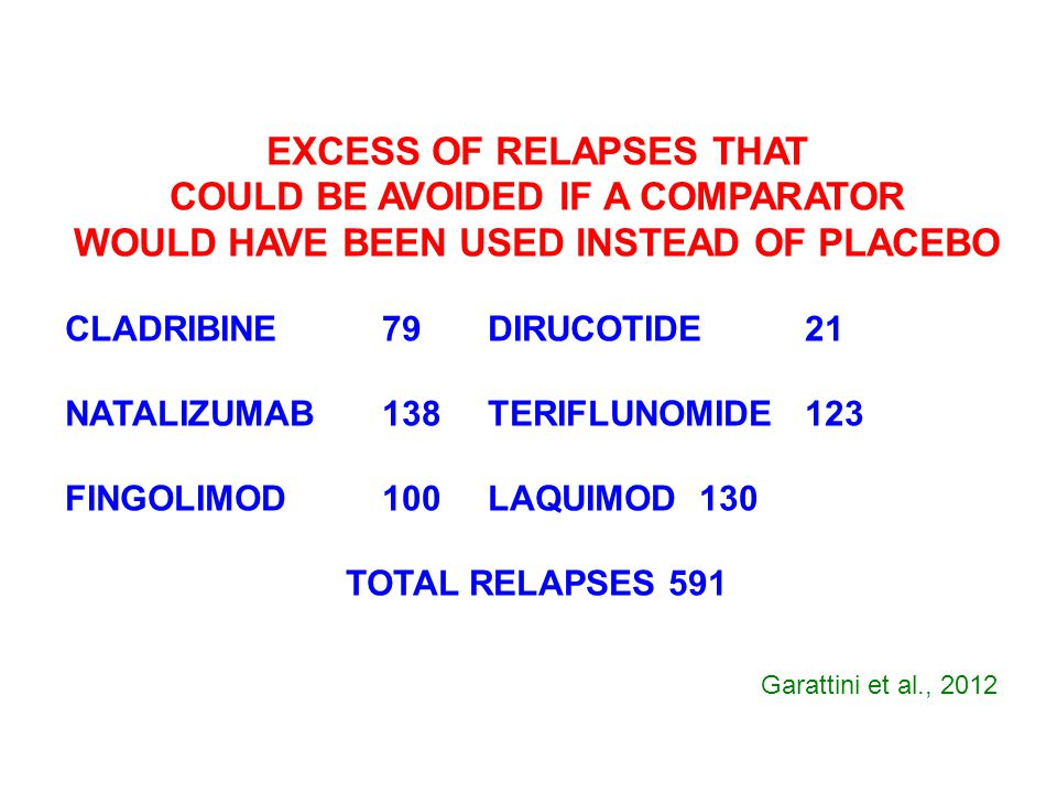EXCESS OF RELAPSES THAT COULD BE AVOIDED IF A COMPARATOR WOULD HAVE BEEN USED INSTEAD OF PLACEBO CLADRIBINE79DIRUCOTIDE21 NATALIZUMAB138TERIFLUNOMIDE1