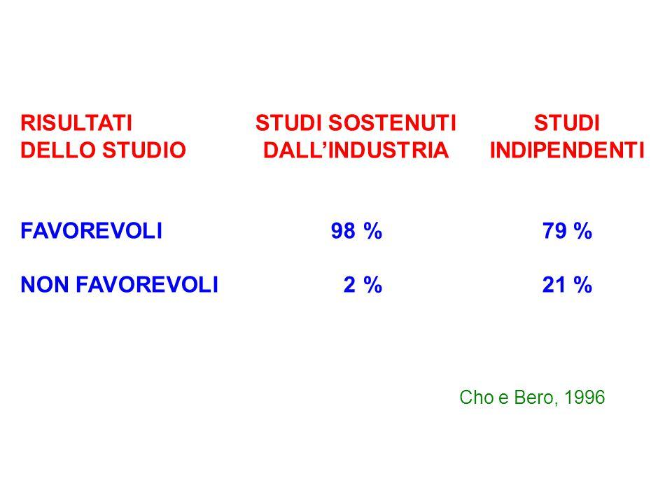 RISULTATISTUDI SOSTENUTISTUDI DELLO STUDIODALL'INDUSTRIAINDIPENDENTI FAVOREVOLI98 %79 % NON FAVOREVOLI02 %21 % Cho e Bero, 1996