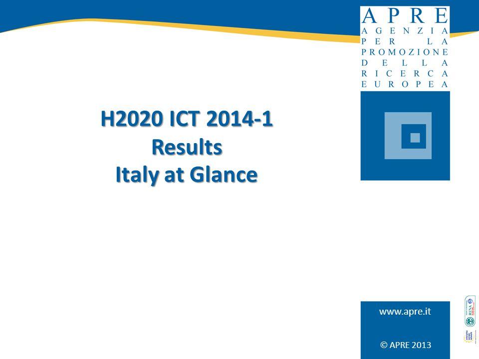 HORIZON 2020 – ICT calls Spunti di riflessione (1) A LIVELLO COMPLESSIVO Il tasso di successo del 1° bando ICT del H2020 è in linea con la media dei tassi di successo dei bandi ICT in FP7 (13%).