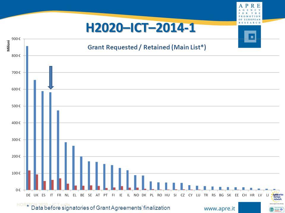 HORIZON 2020 – ICT calls H2020 ICT-2014-1: Grant Retained