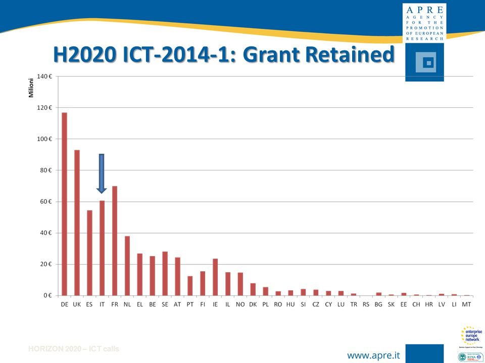 HORIZON 2020 – ICT calls H2020 ICT-2014-1: EC contribution by country Allocated Budget: 660,555