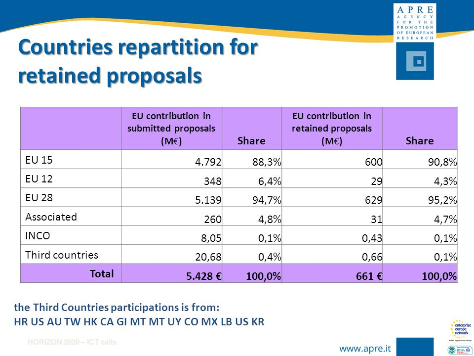 HORIZON 2020 – ICT calls H2020–ICT–2014-1 Type of Institution in Retained proposals with the Italian coordination