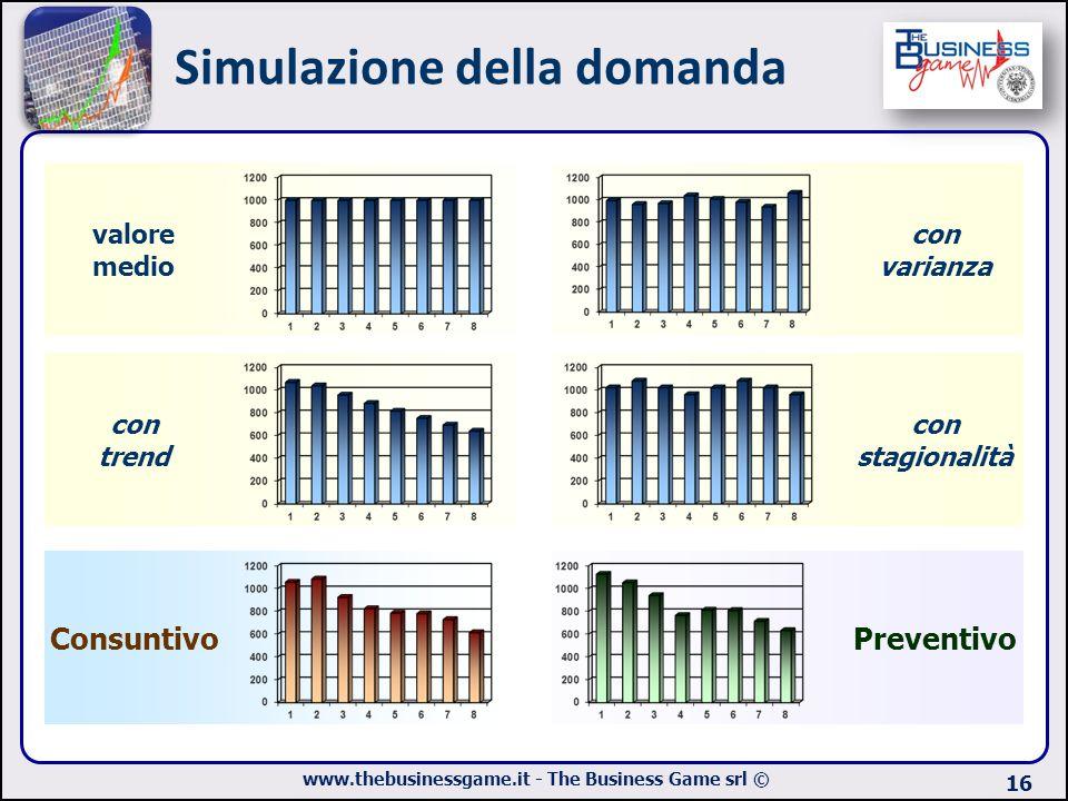 www.thebusinessgame.it - The Business Game srl © Simulazione della domanda 16 valore medio Preventivo con varianza con trend con stagionalità Consunti