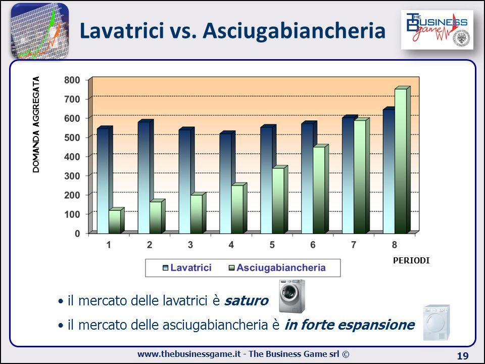 www.thebusinessgame.it - The Business Game srl © Lavatrici vs. Asciugabiancheria 19 il mercato delle lavatrici è saturo il mercato delle asciugabianch