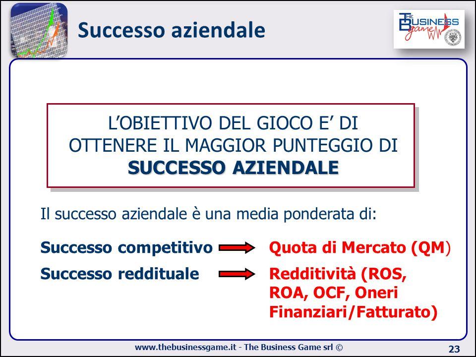www.thebusinessgame.it - The Business Game srl © Successo aziendale 23 Quota di Mercato (QM) Successo competitivo Successo reddituale Il successo azie