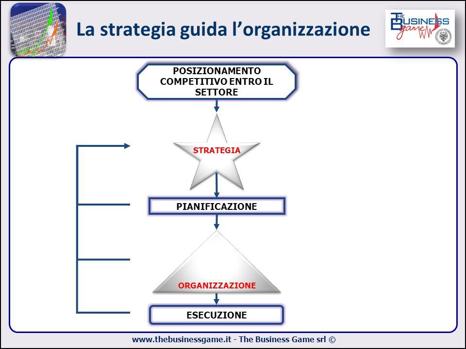 www.thebusinessgame.it - The Business Game srl © La strategia guida l'organizzazione PIANIFICAZIONE STRATEGIA ORGANIZZAZIONE ESECUZIONE POSIZIONAMENTO