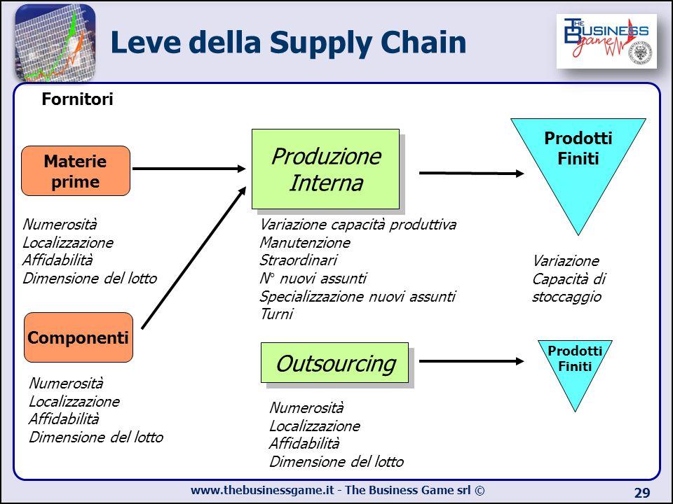 www.thebusinessgame.it - The Business Game srl © 29 Leve della Supply Chain Fornitori Variazione capacità produttiva Manutenzione Straordinari N° nuov