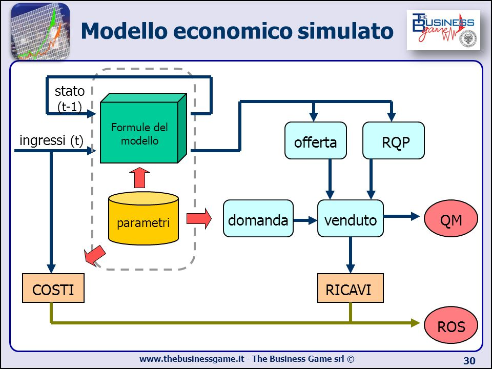 www.thebusinessgame.it - The Business Game srl © 30 ingressi (t) Formule del modello stato (t-1) parametri offertaRQP venduto RICAVI COSTI domandaQM R