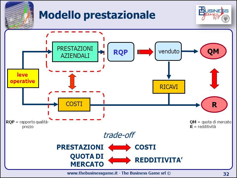 www.thebusinessgame.it - The Business Game srl © 32 leve operative COSTI PRESTAZIONICOSTI trade-off QUOTA DI MERCATO REDDITIVITA' PRESTAZIONI AZIENDAL