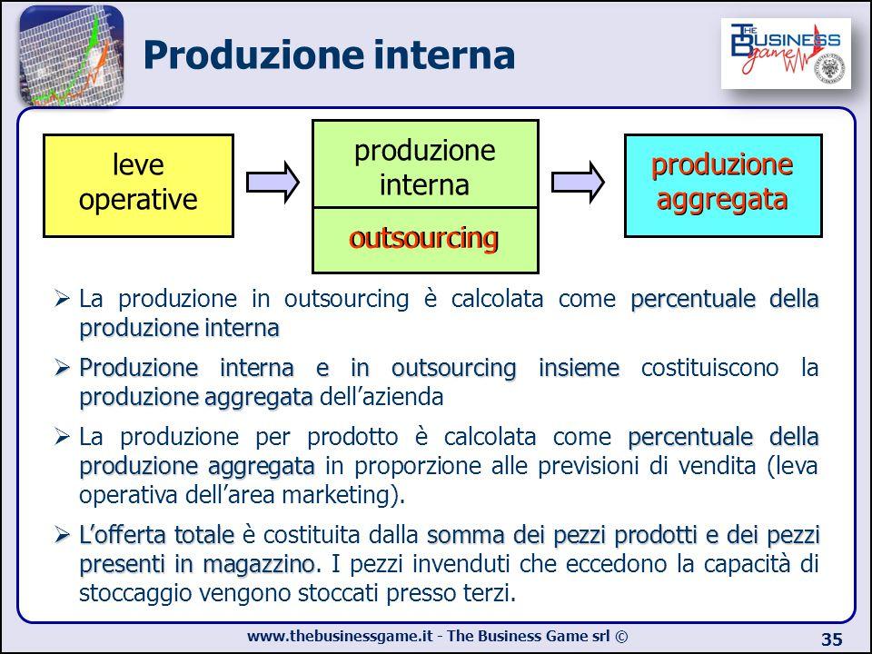 www.thebusinessgame.it - The Business Game srl © 35 leve operative produzione aggregata produzione interna outsourcing percentuale della produzione in