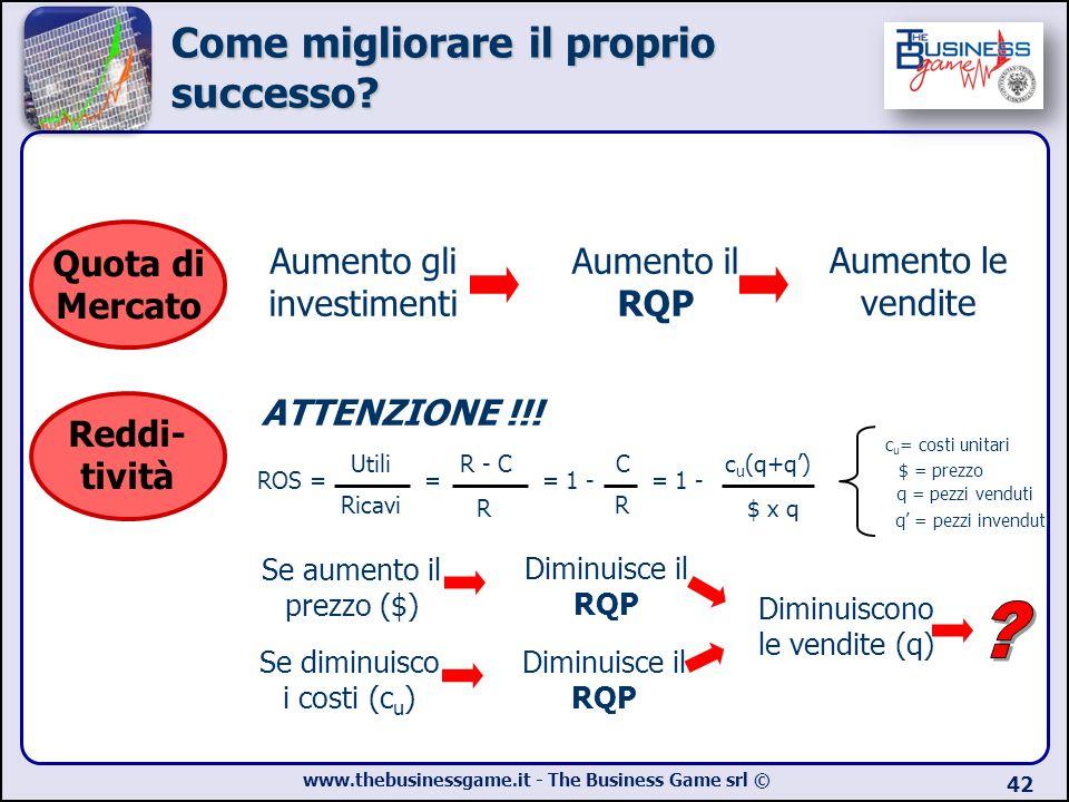 www.thebusinessgame.it - The Business Game srl © 42 Quota di Mercato Aumento gli investimenti Aumento il RQP Aumento le vendite Reddi- tività ATTENZIO