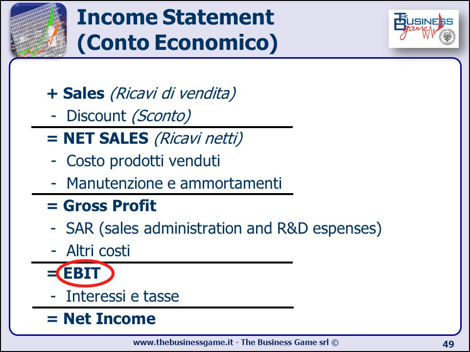 www.thebusinessgame.it - The Business Game srl © 49 Income Statement (Conto Economico) + Sales (Ricavi di vendita) - Discount (Sconto) = NET SALES (Ri