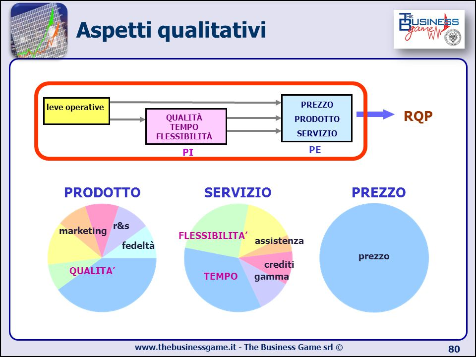 www.thebusinessgame.it - The Business Game srl © 80 leve operative PREZZO PRODOTTO SERVIZIO PE QUALITÀ TEMPO FLESSIBILITÀ PI RQP QUALITA' fedeltà mark