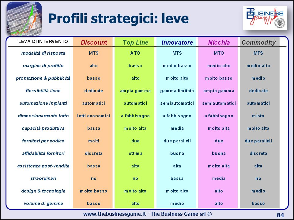 www.thebusinessgame.it - The Business Game srl © 84 Profili strategici: leve