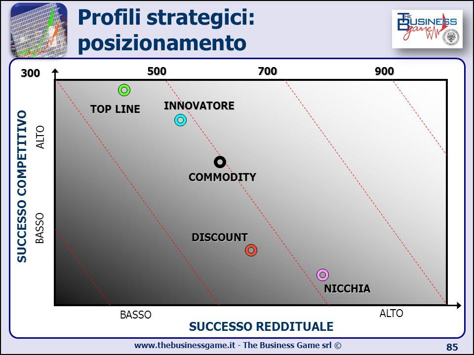www.thebusinessgame.it - The Business Game srl © 85 Profili strategici: posizionamento ALTO BASSO SUCCESSO REDDITUALE SUCCESSO COMPETITIVO 500 3007009