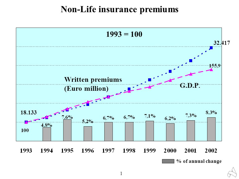 Non-Life insurance premiums 1 18.133 32.417 1993 = 100 Written premiums (Euro million) G.D.P. % of annual change