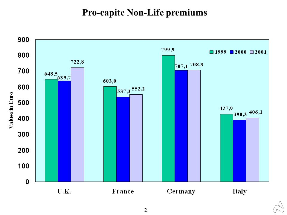 % Ratio of Non-Life premiums to G.D.P. 3