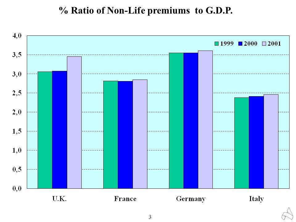 Total Non-Life market 4 32.417 29.920 27.875 26.246 24.501 0 5.000 10.000 15.000 20.000 25.000 30.000 35.000 19981999200020012002 0 20 40 60 80 100 120 Premiums (Euro million) Combined Ratio 97,4 102,0 107,4108,1 111,0