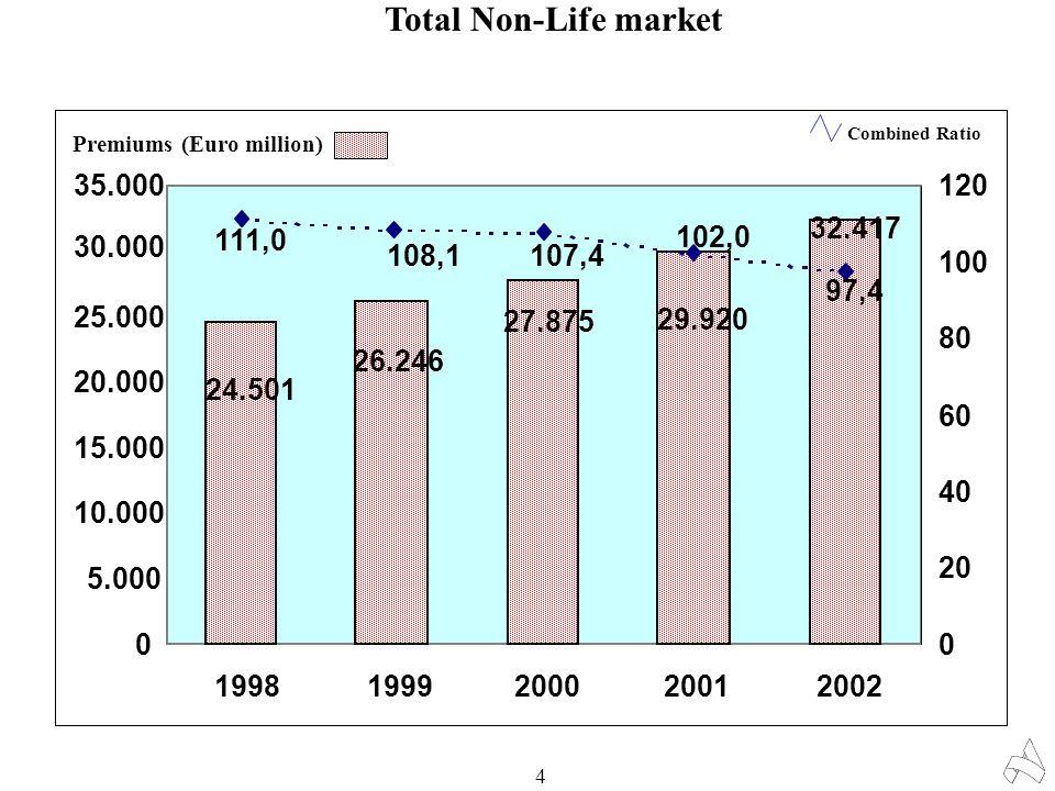 Total Non-Life market 4 32.417 29.920 27.875 26.246 24.501 0 5.000 10.000 15.000 20.000 25.000 30.000 35.000 19981999200020012002 0 20 40 60 80 100 12
