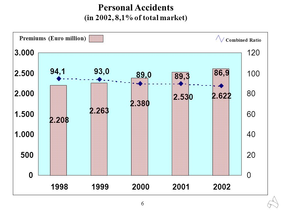 Personal Accidents (in 2002, 8,1% of total market) 6 2.380 2.263 2.208 2.622 2.530 0 500 1.000 1.500 2.000 2.500 3.000 19981999200020012002 0 20 40 60