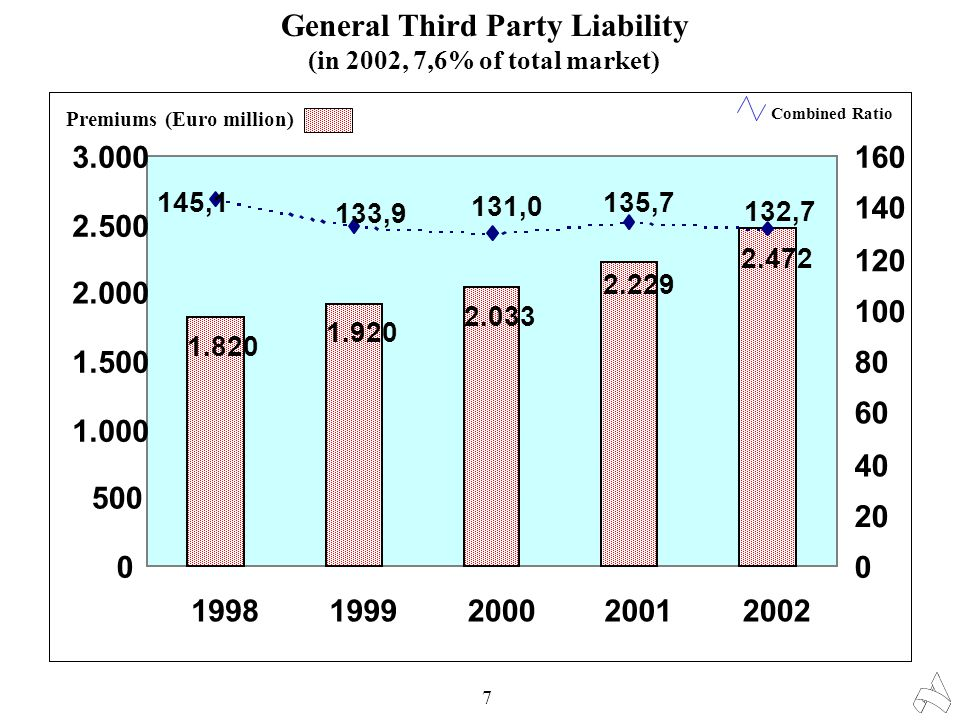 General Third Party Liability (in 2002, 7,6% of total market) 7 1.820 1.920 2.033 2.472 2.229 0 500 1.000 1.500 2.000 2.500 3.000 19981999200020012002