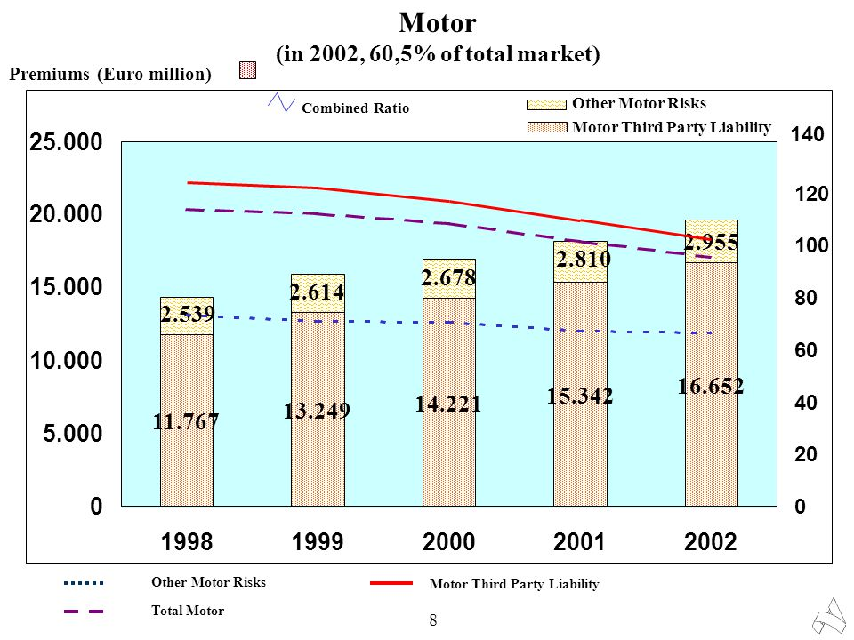 Motor (in 2002, 60,5% of total market) 8 Combined Ratio Motor Third Party Liability Other Motor Risks Total Motor 11.767 13.249 14.221 15.342 16.652 2