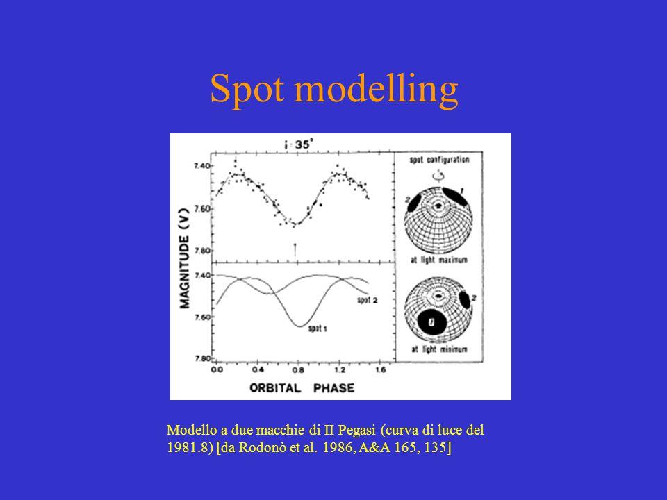 Spot modelling Modello a due macchie di II Pegasi (curva di luce del 1981.8) [da Rodonò et al.
