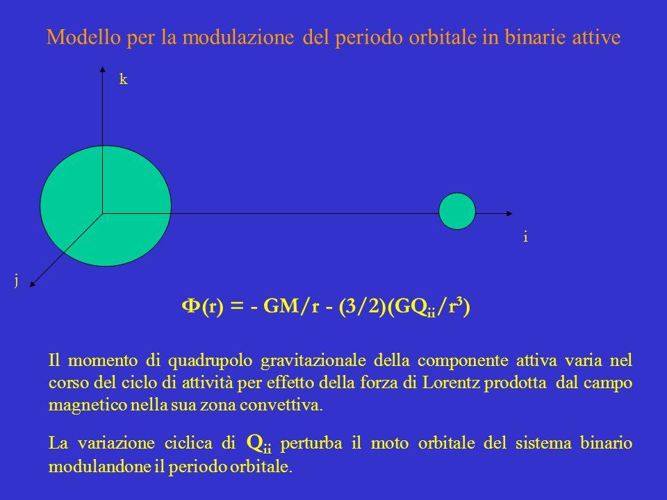 Φ(r) = - GM/r - (3/2)(GQ ii /r 3 ) j i Il momento di quadrupolo gravitazionale della componente attiva varia nel corso del ciclo di attività per effetto della forza di Lorentz prodotta dal campo magnetico nella sua zona convettiva.