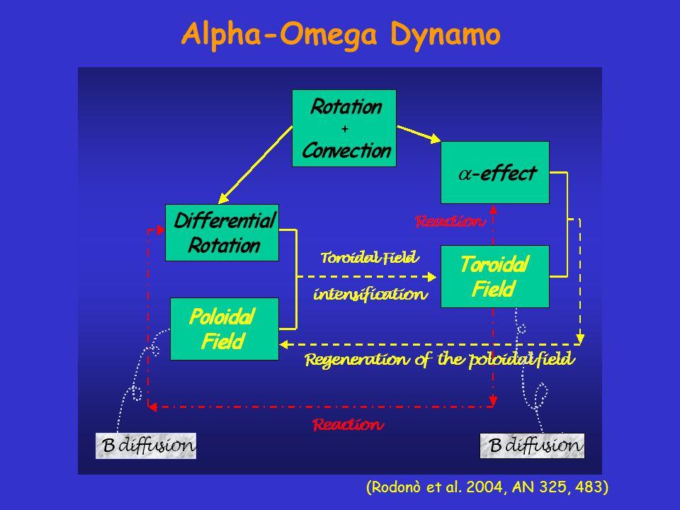 Alpha-Omega Dynamo (Rodonò et al. 2004, AN 325, 483)