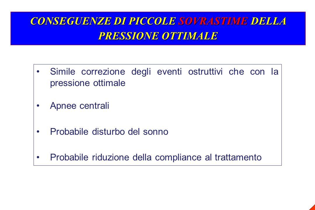 CONSEGUENZE DI PICCOLE SOVRASTIME DELLA PRESSIONE OTTIMALE Simile correzione degli eventi ostruttivi che con la pressione ottimale Apnee centrali Prob