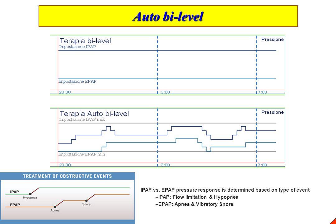 Auto bi-level IPAP vs. EPAP pressure response is determined based on type of event –IPAP: Flow limitation & Hypopnea –EPAP: Apnea & Vibratory Snore