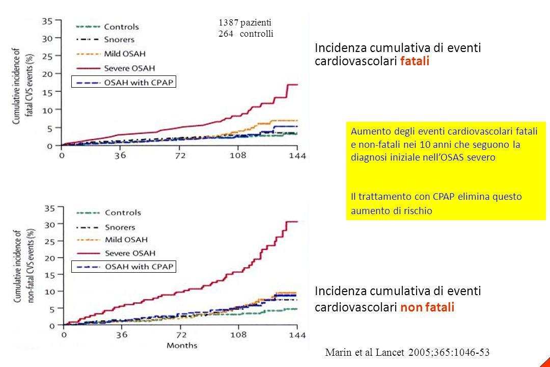 Aumento degli eventi cardiovascolari fatali e non-fatali nei 10 anni che seguono la diagnosi iniziale nell'OSAS severo Il trattamento con CPAP elimina