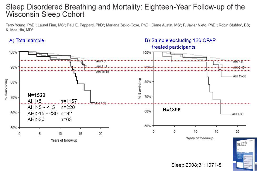 A) Total sampleB) Sample excluding 126 CPAP treated participants Sleep 2008;31:1071-8 N=1522 AHI<5 n=1157 AHI>5 - <15 n=220 AHI>15 - <30 n=82 AHI>30 n