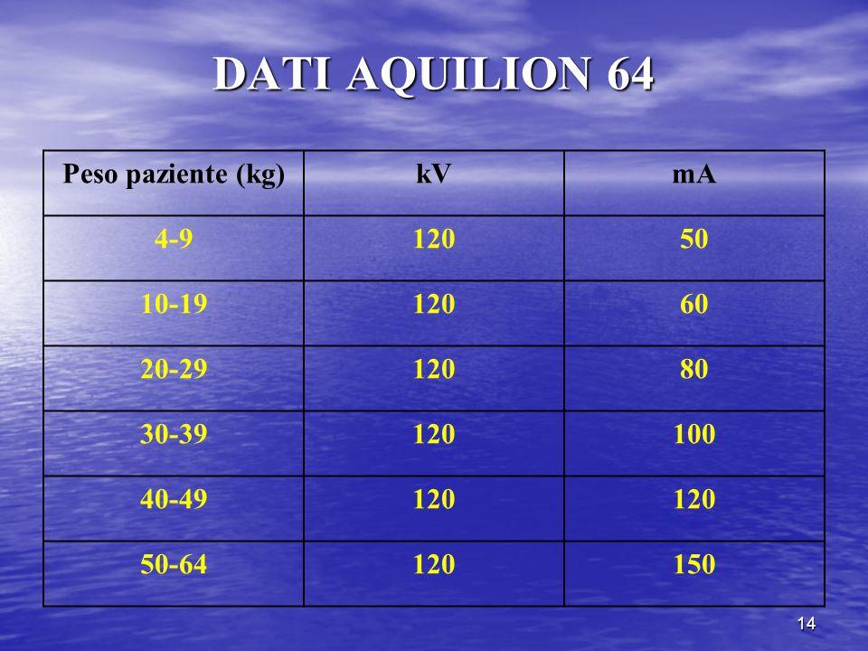 14 DATI AQUILION 64 Peso paziente (kg)kVmA 4-912050 10-1912060 20-2912080 30-39120100 40-49120 50-64120150