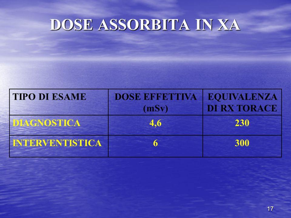 17 DOSE ASSORBITA IN XA TIPO DI ESAMEDOSE EFFETTIVA (mSv) EQUIVALENZA DI RX TORACE DIAGNOSTICA4,6230 INTERVENTISTICA6300