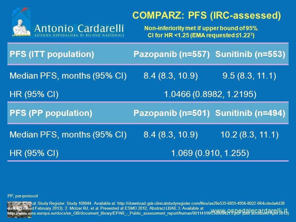 PFS (ITT population)Pazopanib (n=557)Sunitinib (n=553) Median PFS, months (95% CI)8.4 (8.3, 10.9)9.5 (8.3, 11.1) HR (95% CI)1.0466 (0.8982, 1.2195) PF