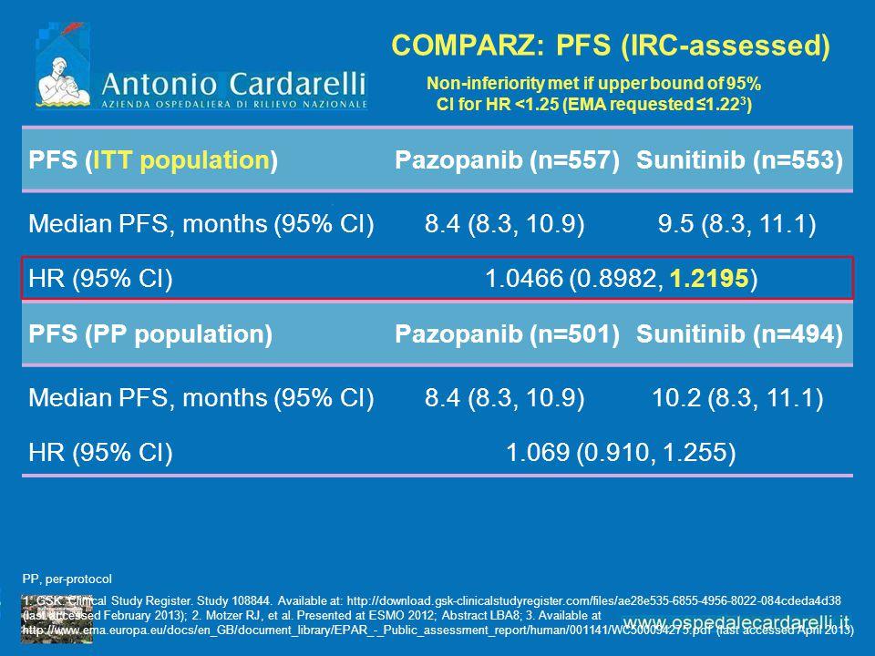 PFS (ITT population)Pazopanib (n=557)Sunitinib (n=553) Median PFS, months (95% CI)8.4 (8.3, 10.9)9.5 (8.3, 11.1) HR (95% CI)1.0466 (0.8982, 1.2195) PFS (PP population)Pazopanib (n=501)Sunitinib (n=494) Median PFS, months (95% CI)8.4 (8.3, 10.9)10.2 (8.3, 11.1) HR (95% CI)1.069 (0.910, 1.255) PP, per-protocol 1.