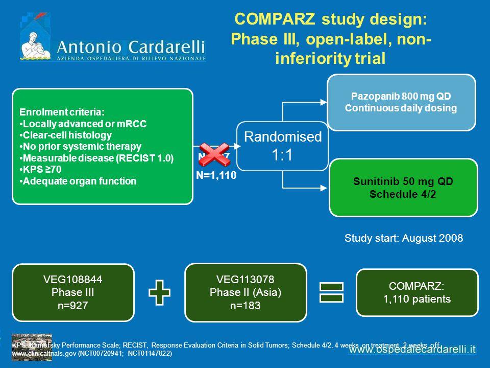 COMPARZ study design: Phase III, open-label, non- inferiority trial Pazopanib 800 mg QD Continuous daily dosing Enrolment criteria: Locally advanced o