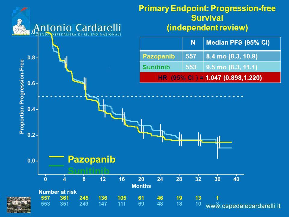 Primary Endpoint: Progression-free Survival (independent review) Pazopanib Sunitinib NMedian PFS (95% CI) Pazopanib5578.4 mo (8.3, 10.9) Sunitinib5539
