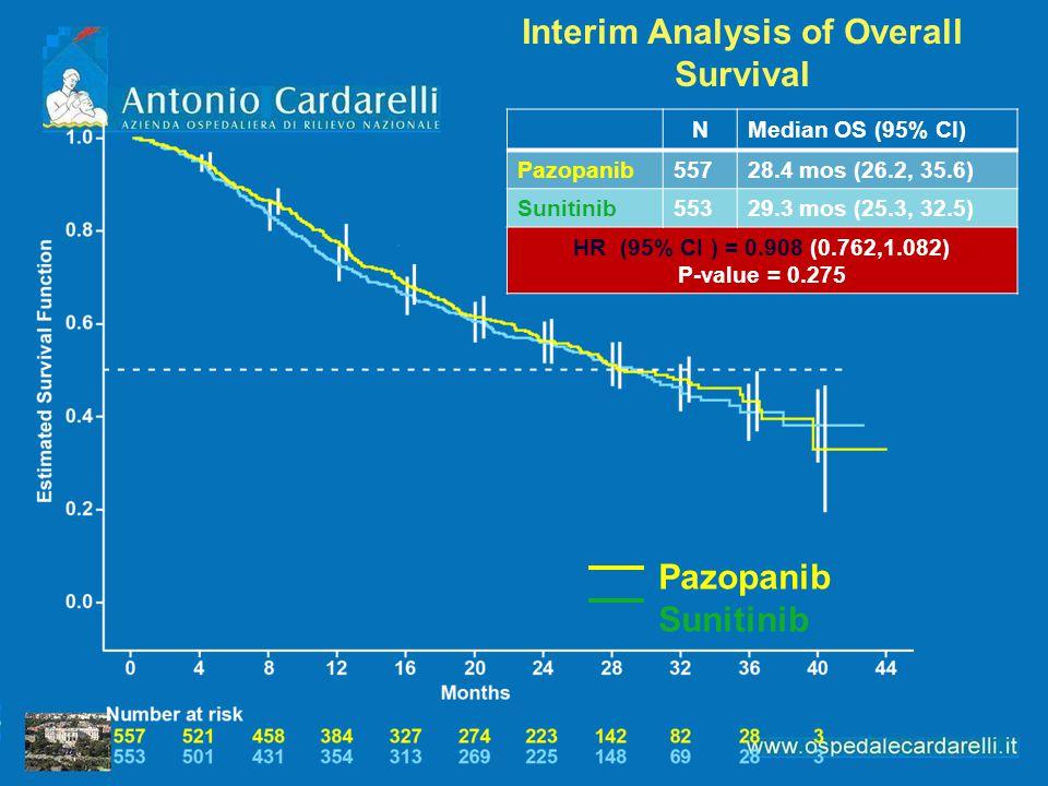 Interim Analysis of Overall Survival Pazopanib Sunitinib NMedian OS (95% CI) Pazopanib55728.4 mos (26.2, 35.6) Sunitinib55329.3 mos (25.3, 32.5) HR (95% CI ) = 0.908 (0.762,1.082) P-value = 0.275