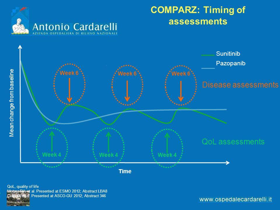 COMPARZ: Timing of assessments Mean change from baseline Time Sunitinib Pazopanib Disease assessments QoL assessments QoL, quality of life Motzer RJ, et al.