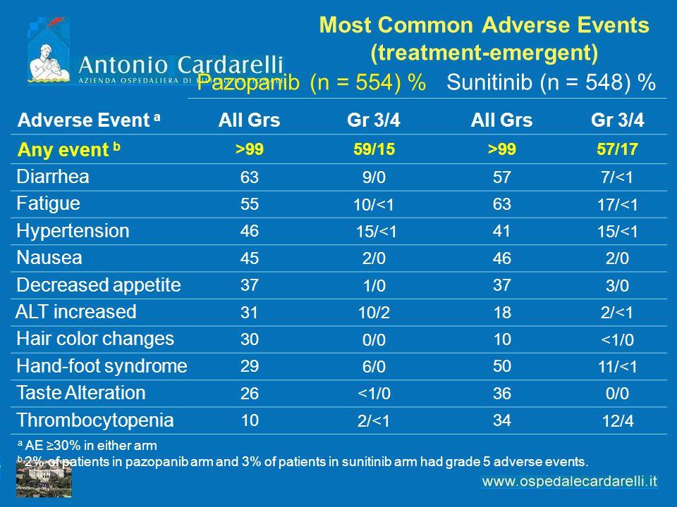 Most Common Adverse Events (treatment-emergent) Adverse Event a Pazopanib (n = 554) %Sunitinib (n = 548) % All GrsGr 3/4All GrsGr 3/4 Any event b >995